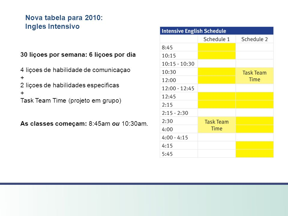 Nova tabela para 2010: Ingles Intensivo 30 liçoes por semana: 6 liçoes por dia 4 liçoes de habilidade de comunicaçao + 2 liçoes de habilidades especif