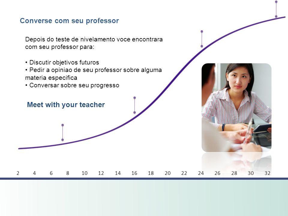 Meet with your teacher Converse com seu professor Depois do teste de nivelamento voce encontrara com seu professor para: Discutir objetivos futuros Pe