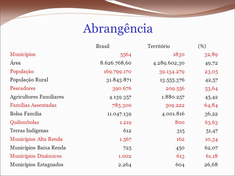 Abrangência BrasilTerritório(%) Municípios5564183032,89 Área8.626.768,604.289.602,3049,72 População169.799.17039.134.27923,05 População Rural31.843.87