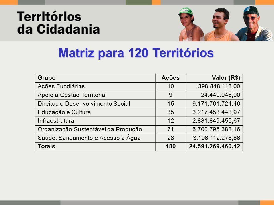 Matriz para 120 Territórios GrupoAçõesValor (R$) Ações Fundiárias10398.848.118,00 Apoio à Gestão Territorial924.449.046,00 Direitos e Desenvolvimento