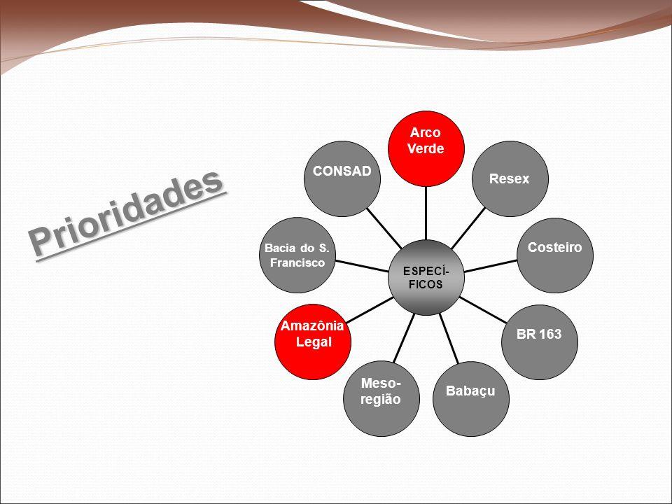 Prioridades CONSAD Bacia do S. Francisco Amazônia Legal Meso- região Babaçu BR 163 Costeiro Resex Arco Verde ESPECÍ- FICOS