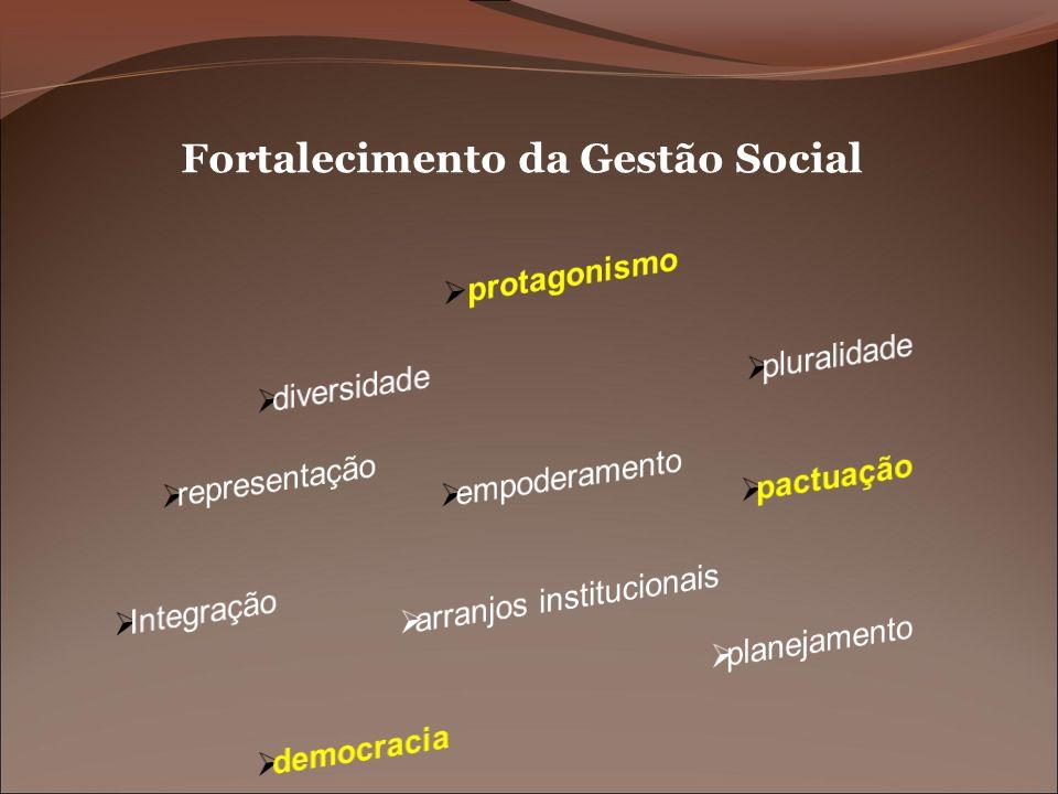 Fortalecimento da Gestão Social
