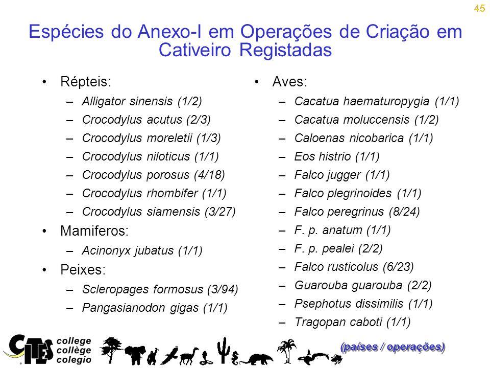 45 Espécies do Anexo-I em Operações de Criação em Cativeiro Registadas Répteis: –Alligator sinensis (1/2) –Crocodylus acutus (2/3) –Crocodylus morelet