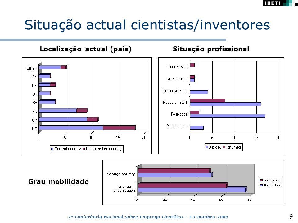 2ª Conferência Nacional sobre Emprego Científico – 13 Outubro 2006 9 Situação actual cientistas/inventores Situação profissional Localização actual (país) Grau mobilidade