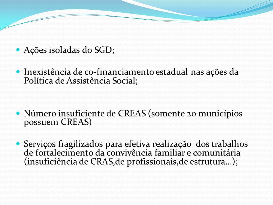 Ações isoladas do SGD; Inexistência de co-financiamento estadual nas ações da Política de Assistência Social; Número insuficiente de CREAS (somente 20