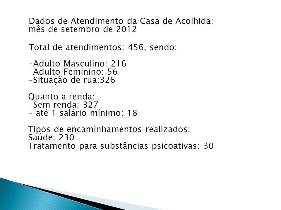 Dados de Atendimento da Casa de Acolhida: mês de setembro de 2012 Total de atendimentos: 456, sendo: -Adulto Masculino: 216 -Adulto Feminino: 56 -Situ