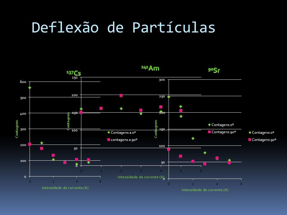 Deflexão de Partículas