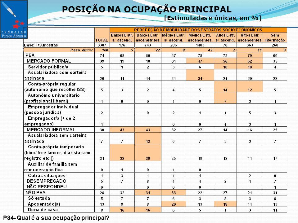 POSIÇÃO NA OCUPAÇÃO PRINCIPAL [Estimuladas e únicas, em %] P84- Qual é a sua ocupação principal
