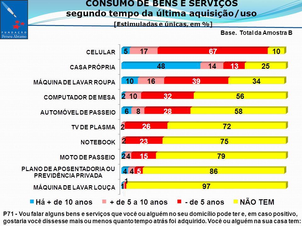CONSUMO DE BENS E SERVIÇOS segundo tempo da última aquisição/uso [Estimuladas e únicas, em %] Base.