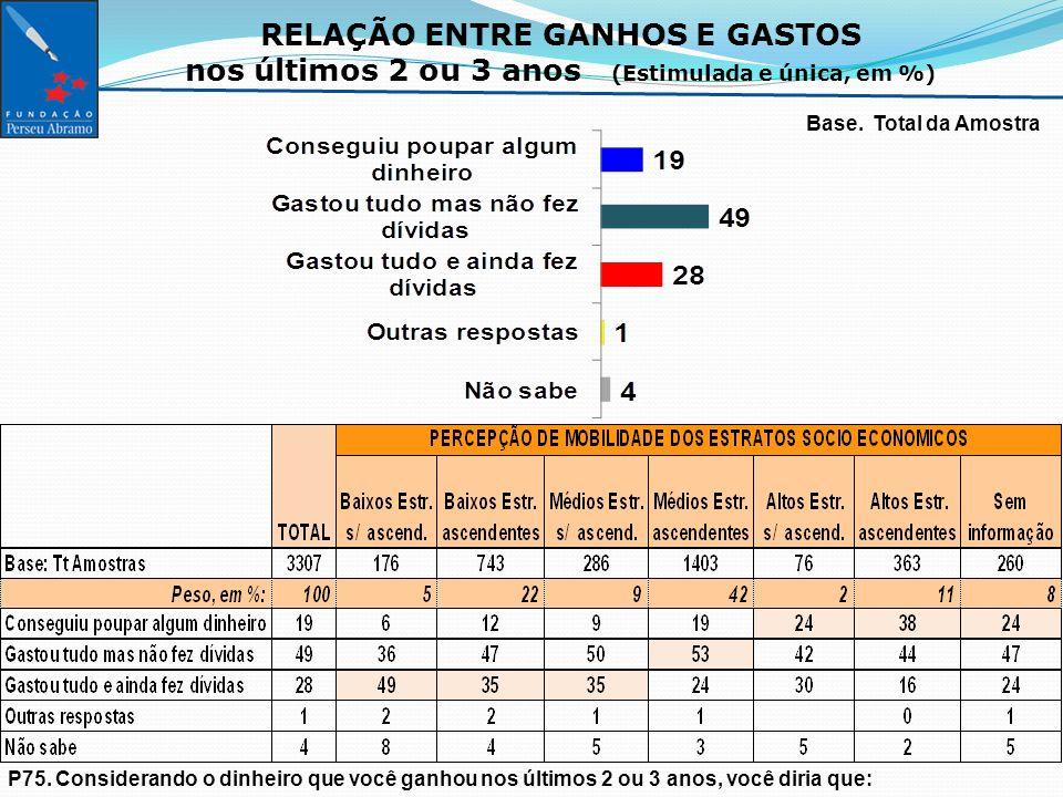 RELAÇÃO ENTRE GANHOS E GASTOS nos últimos 2 ou 3 anos (Estimulada e única, em %) Base.