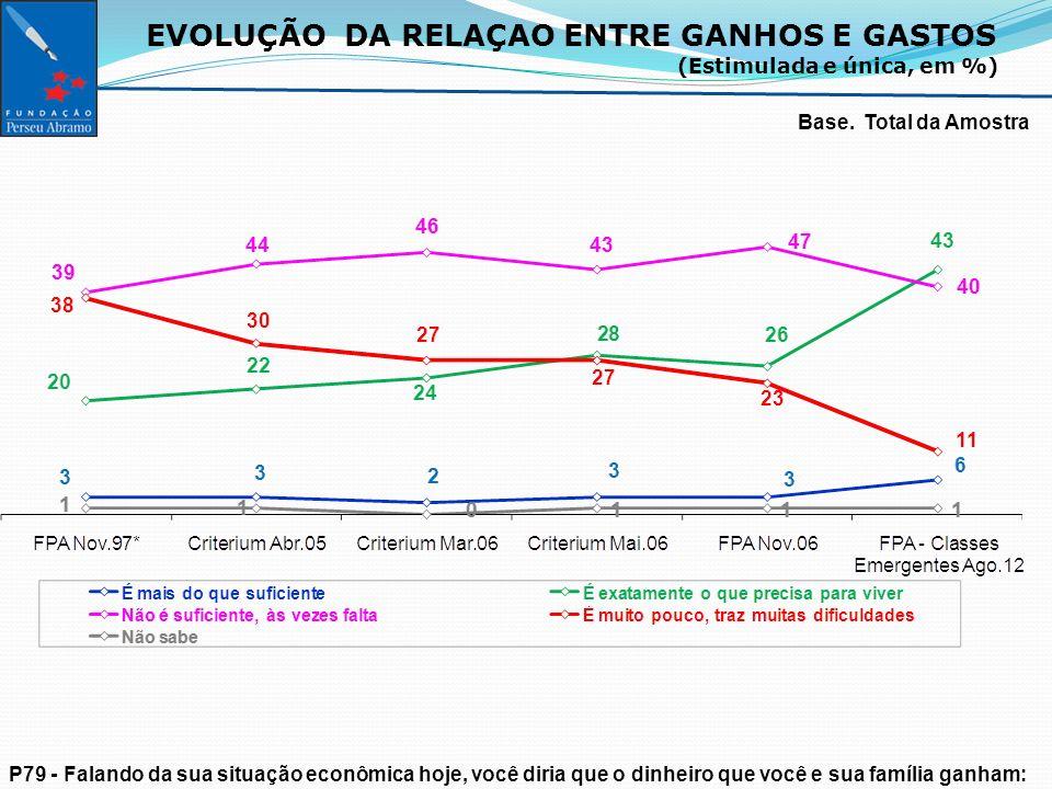 EVOLUÇÃO DA RELAÇAO ENTRE GANHOS E GASTOS (Estimulada e única, em %) Base.