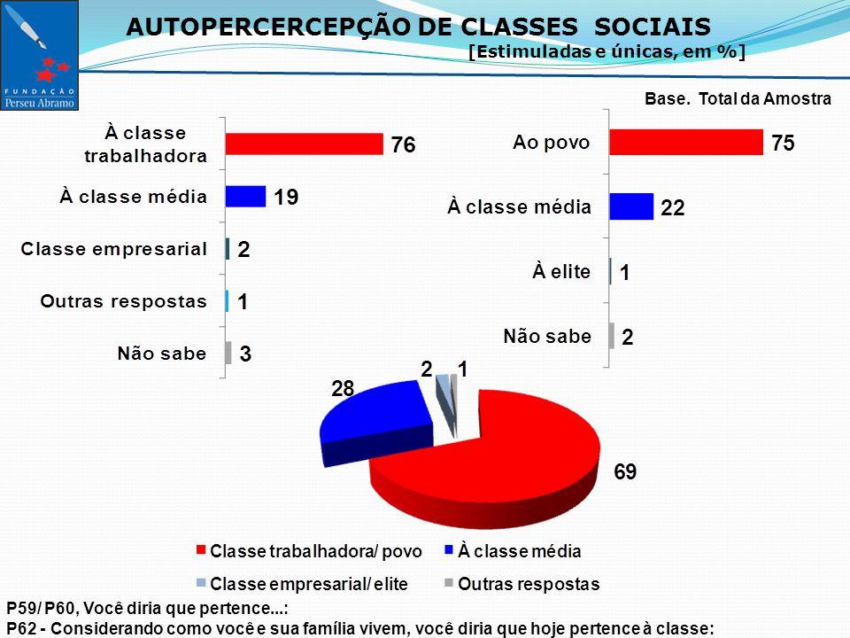 AUTOPERCERCEPÇÃO DE CLASSES SOCIAIS [Estimuladas e únicas, em %] Base.