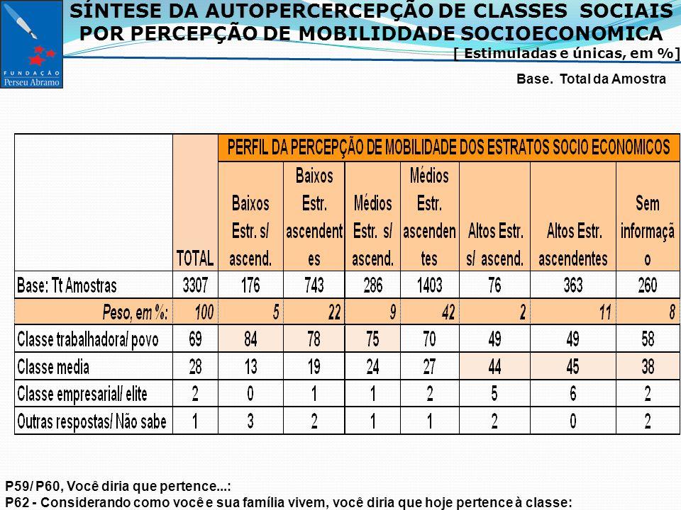 SÍNTESE DA AUTOPERCERCEPÇÃO DE CLASSES SOCIAIS POR PERCEPÇÃO DE MOBILIDDADE SOCIOECONOMICA [ Estimuladas e únicas, em %] Base.