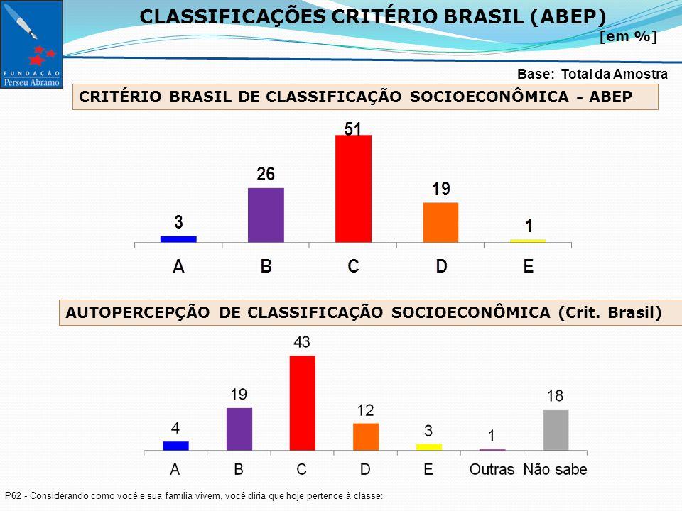 CLASSIFICAÇÕES CRITÉRIO BRASIL (ABEP) [em %] Base: Total da Amostra P62 - Considerando como você e sua família vivem, você diria que hoje pertence à classe: CRITÉRIO BRASIL DE CLASSIFICAÇÃO SOCIOECONÔMICA - ABEP AUTOPERCEPÇÃO DE CLASSIFICAÇÃO SOCIOECONÔMICA (Crit.