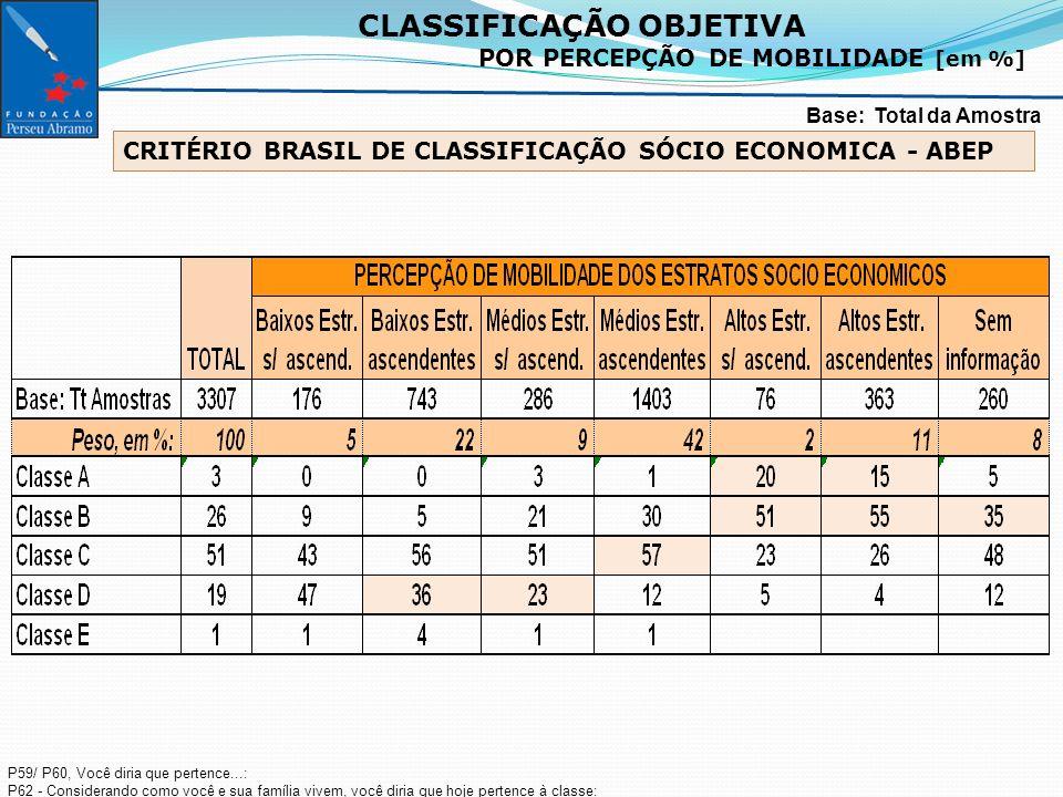 CLASSIFICAÇÃO OBJETIVA POR PERCEPÇÃO DE MOBILIDADE [em %] Base: Total da Amostra P59/ P60, Você diria que pertence...: P62 - Considerando como você e sua família vivem, você diria que hoje pertence à classe: CRITÉRIO BRASIL DE CLASSIFICAÇÃO SÓCIO ECONOMICA - ABEP
