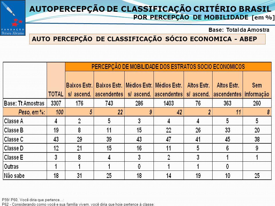 AUTOPERCEPÇÃO DE CLASSIFICAÇÃO CRITÉRIO BRASIL POR PERCEPÇÃO DE MOBILIDADE [em %] Base: Total da Amostra P59/ P60, Você diria que pertence...: P62 - Considerando como você e sua família vivem, você diria que hoje pertence à classe: AUTO PERCEPÇÃO DE CLASSIFICAÇÃO SÓCIO ECONOMICA - ABEP