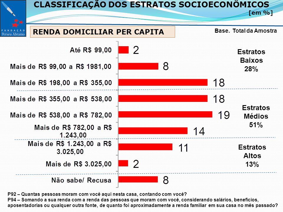 CLASSIFICAÇÃO DOS ESTRATOS SOCIOECONÔMICOS [em %] Base.