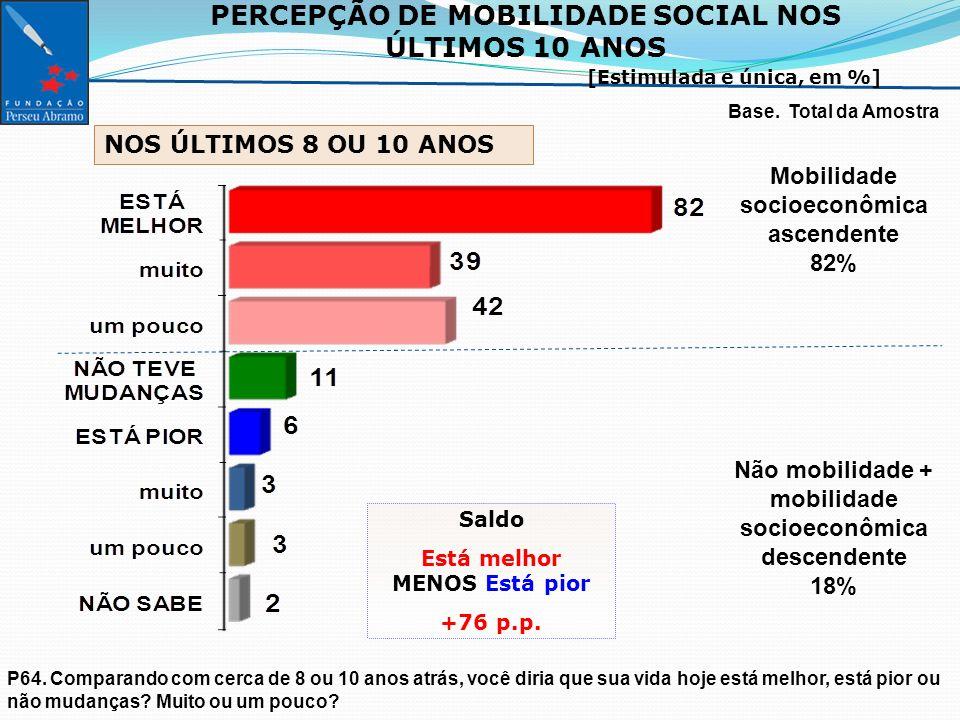PERCEPÇÃO DE MOBILIDADE SOCIAL NOS ÚLTIMOS 10 ANOS POR ESTRATOS SÓCIOECONOMICOS [em %] Base.