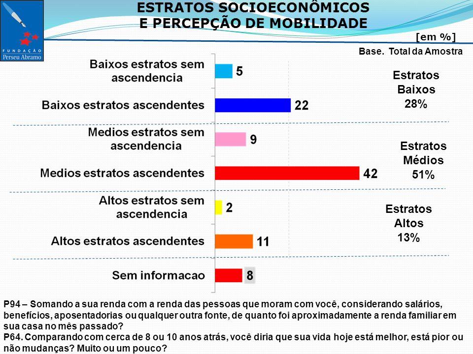 ESTRATOS SOCIOECONÔMICOS E PERCEPÇÃO DE MOBILIDADE [em %] Base.