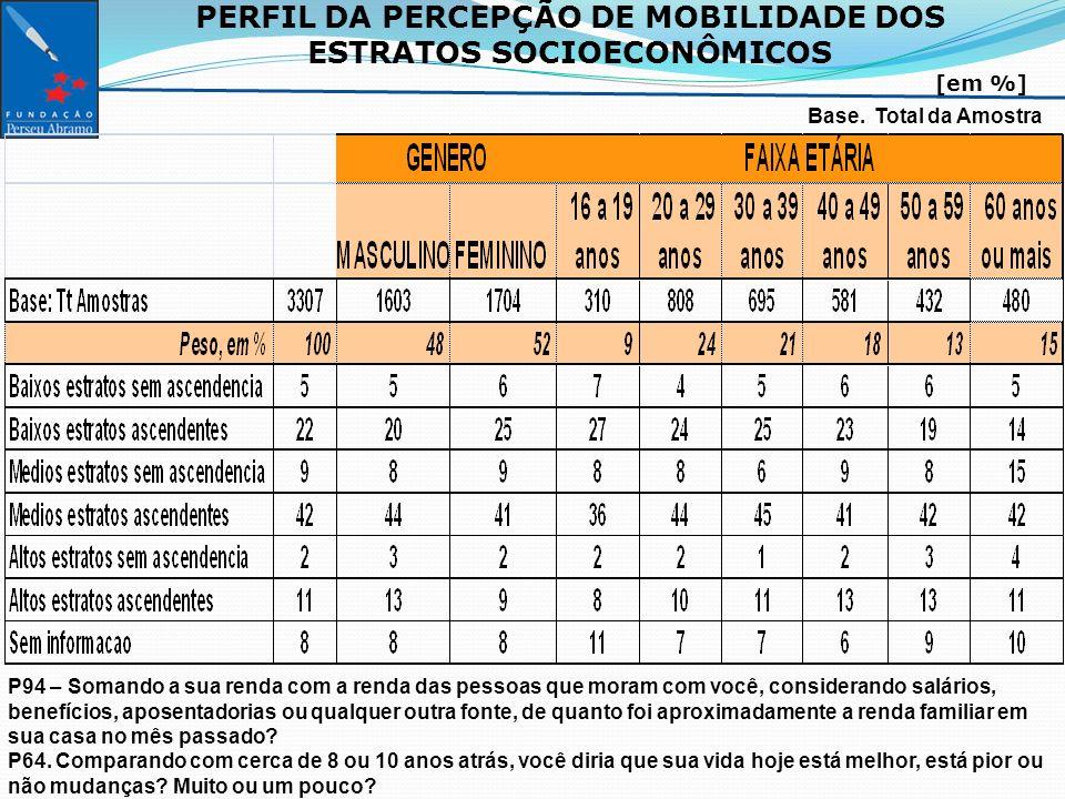 PERFIL DA PERCEPÇÃO DE MOBILIDADE DOS ESTRATOS SOCIOECONÔMICOS [em %] Base.