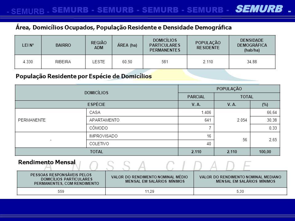 -SEMURB- - - - - - Área, Domicílios Ocupados, População Residente e Densidade Demográfica LEI NºBAIRRO REGIÃO ADM ÁREA (ha) DOMICÍLIOS PARTICULARES PE