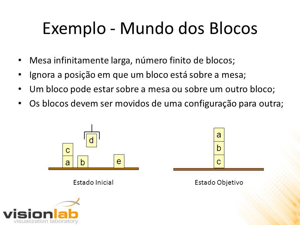 Exemplo - Mundo dos Blocos Mesa infinitamente larga, número finito de blocos; Ignora a posição em que um bloco está sobre a mesa; Um bloco pode estar