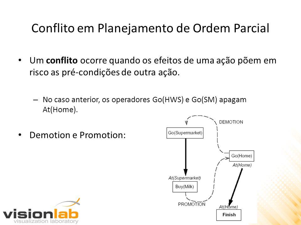 Conflito em Planejamento de Ordem Parcial Um conflito ocorre quando os efeitos de uma ação põem em risco as pré-condições de outra ação. – No caso ant