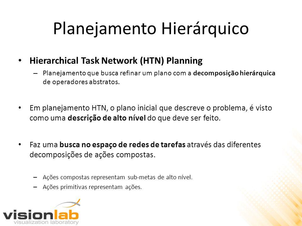 Planejamento Hierárquico Hierarchical Task Network (HTN) Planning – Planejamento que busca refinar um plano com a decomposição hierárquica de operador