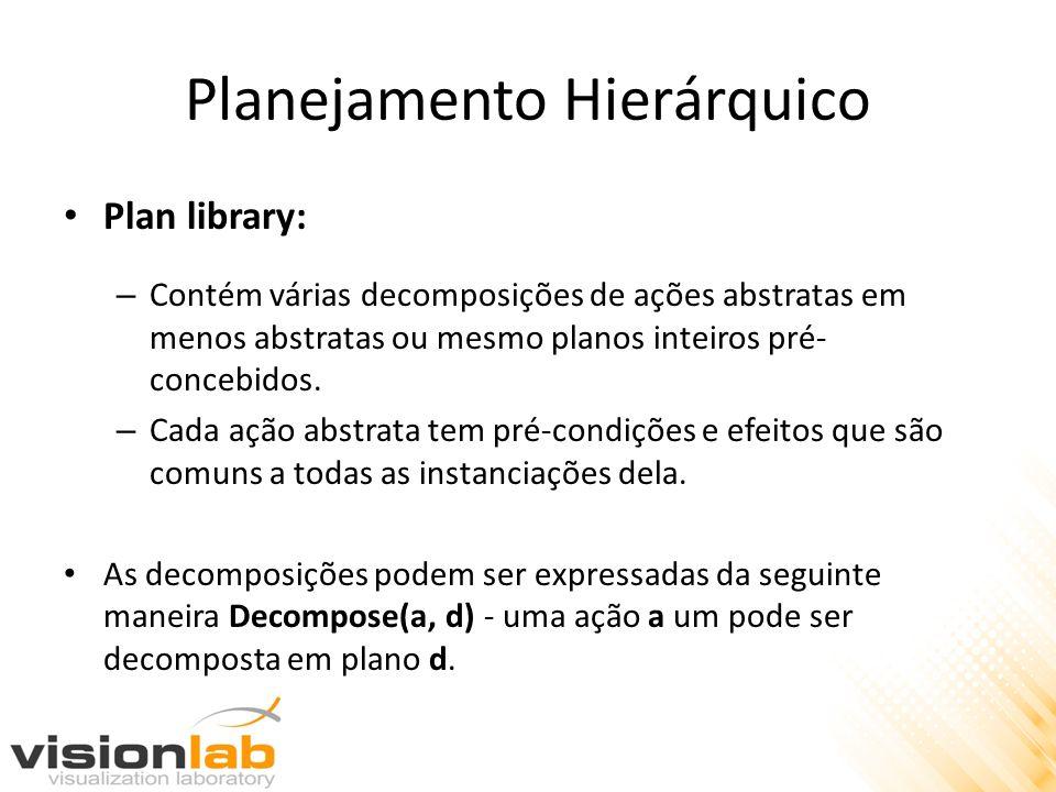 Planejamento Hierárquico Plan library: – Contém várias decomposições de ações abstratas em menos abstratas ou mesmo planos inteiros pré- concebidos. –