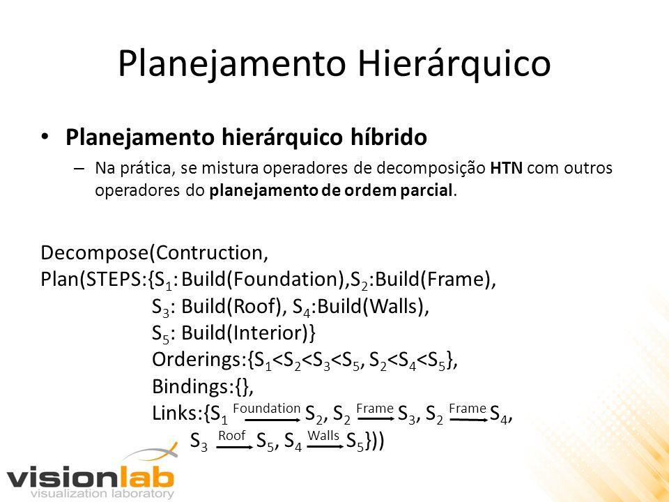 Planejamento Hierárquico Planejamento hierárquico híbrido – Na prática, se mistura operadores de decomposição HTN com outros operadores do planejament