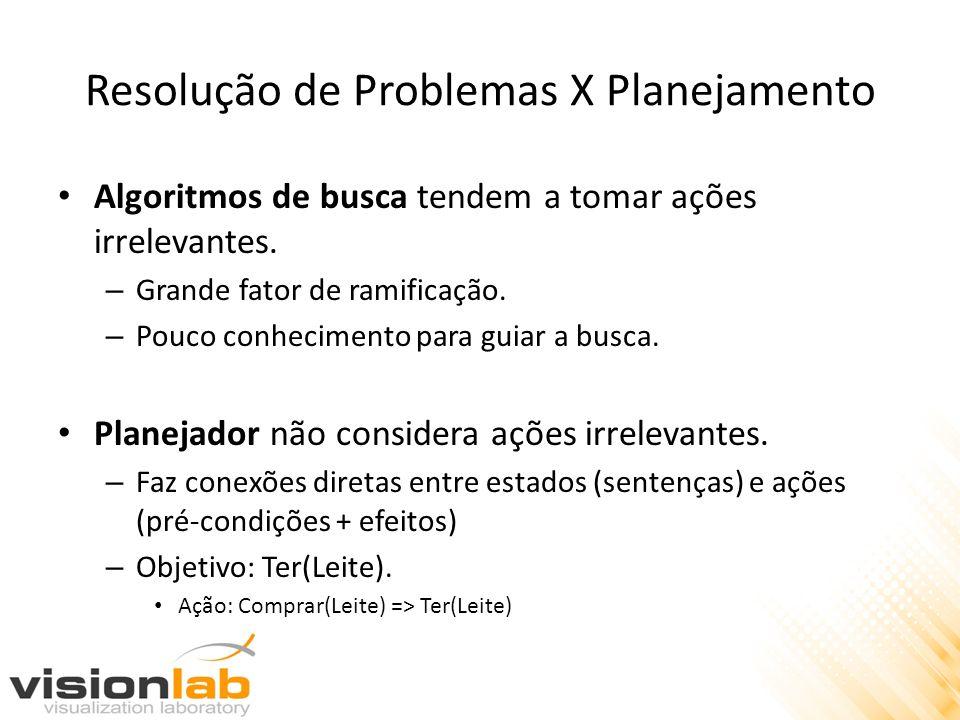 Resolução de Problemas X Planejamento Algoritmos de busca tendem a tomar ações irrelevantes. – Grande fator de ramificação. – Pouco conhecimento para