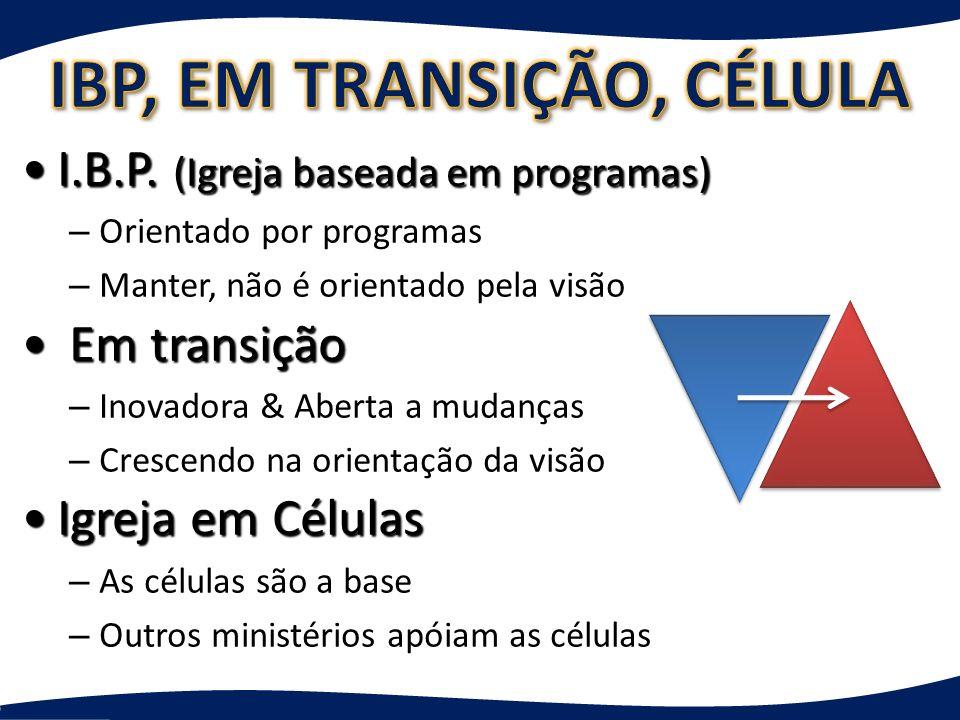 I.B.P. (Igreja baseada em programas)I.B.P. (Igreja baseada em programas) – Orientado por programas – Manter, não é orientado pela visão Em transição E
