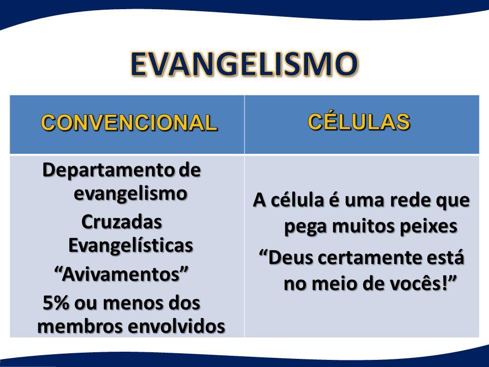 A célula é uma rede que pega muitos peixes Deus certamente está no meio de vocês! Departamento de evangelismo Cruzadas Evangelísticas Avivamentos 5% o
