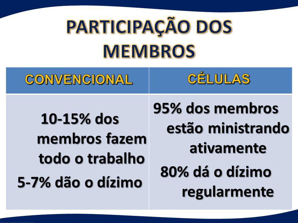 95% dos membros estão ministrando ativamente 80% dá o dízimo regularmente 10-15% dos membros fazem todo o trabalho 5-7% dão o dízimo