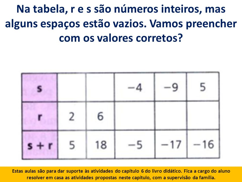 Na tabela, r e s são números inteiros, mas alguns espaços estão vazios.