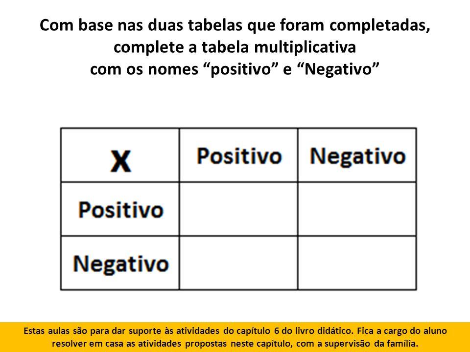Com base nas duas tabelas que foram completadas, complete a tabela multiplicativa com os nomes positivo e Negativo Estas aulas são para dar suporte às atividades do capítulo 6 do livro didático.