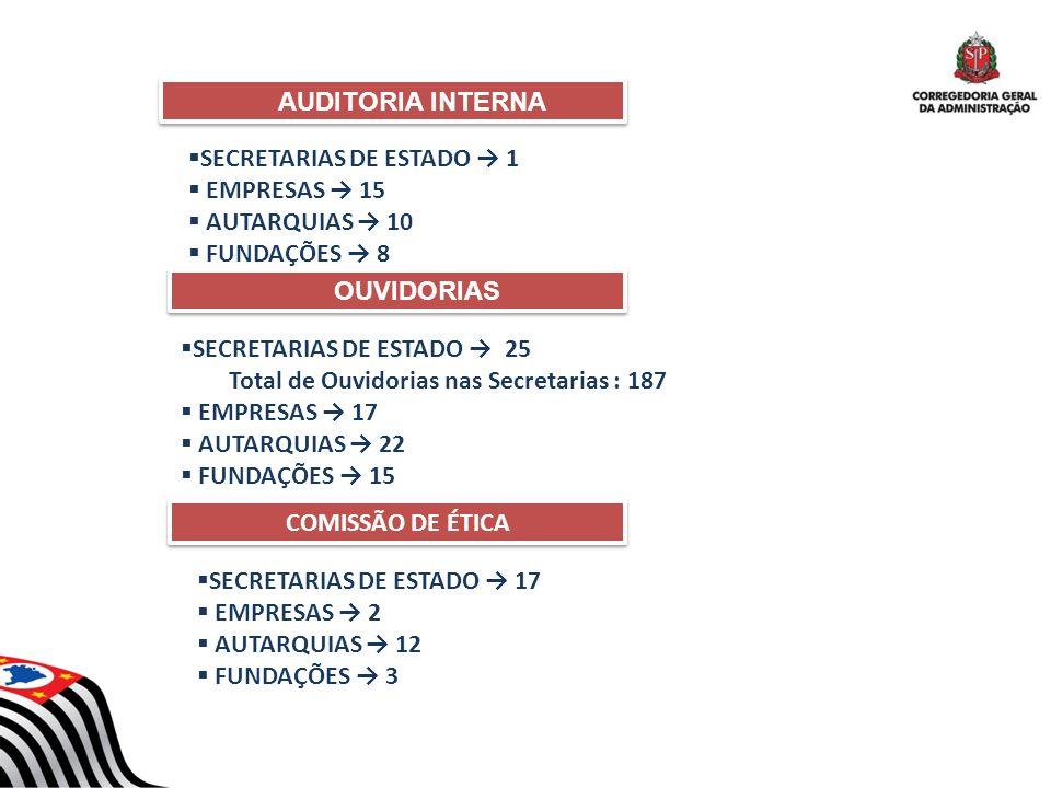 SECRETARIAS DE ESTADO 1 EMPRESAS 15 AUTARQUIAS 10 FUNDAÇÕES 8 AUDITORIA INTERNA AUDITORIA INTERNA OUVIDORIAS OUVIDORIAS SECRETARIAS DE ESTADO 25 Total