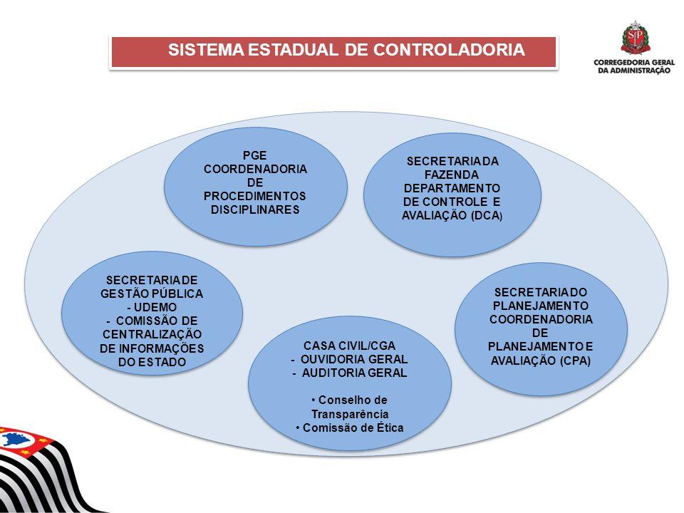 CASA CIVIL/CGA - OUVIDORIA GERAL - AUDITORIA GERAL Conselho de Transparência Comissão de Ética CASA CIVIL/CGA - OUVIDORIA GERAL - AUDITORIA GERAL Cons