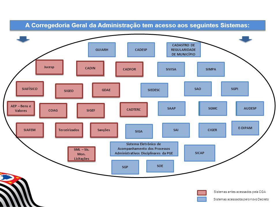 Sistemas antes acessados pela CGA Sistemas acessados pelo novo Decreto AUDESP SAAP COAG SOE SIGA CADASTRO DE REGULARIDADE DE MUNICÍPIO GDAE CADESP SGP