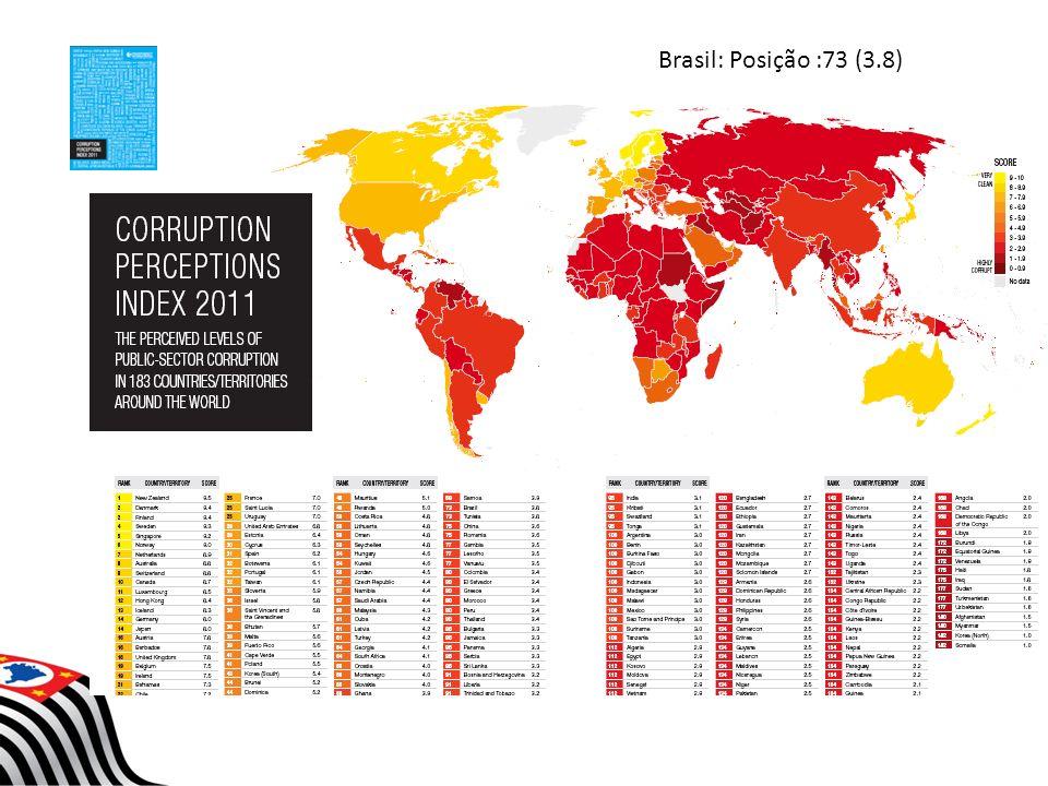 Brasil: Posição :73 (3.8)