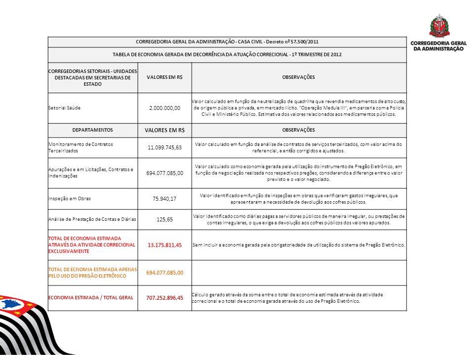 CORREGEDORIA GERAL DA ADMINISTRAÇÃO - CASA CIVIL - Decreto nº 57.500/2011 TABELA DE ECONOMIA GERADA EM DECORRÊNCIA DA ATUAÇÃO CORRECIONAL - 1º TRIMEST