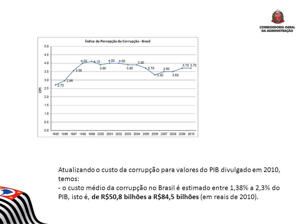 Atualizando o custo da corrupção para valores do PIB divulgado em 2010, temos: - o custo médio da corrupção no Brasil é estimado entre 1,38% a 2,3% do
