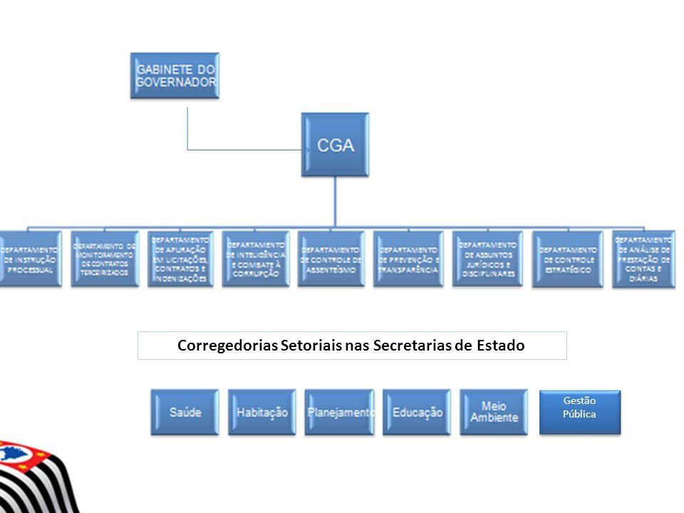 Corregedorias Setoriais nas Secretarias de Estado Gestão Pública