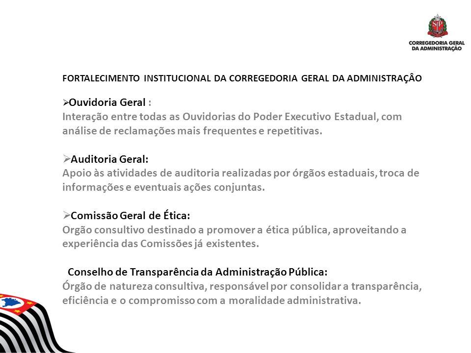 FORTALECIMENTO INSTITUCIONAL DA CORREGEDORIA GERAL DA ADMINISTRAÇÂO Ouvidoria Geral : Interação entre todas as Ouvidorias do Poder Executivo Estadual,