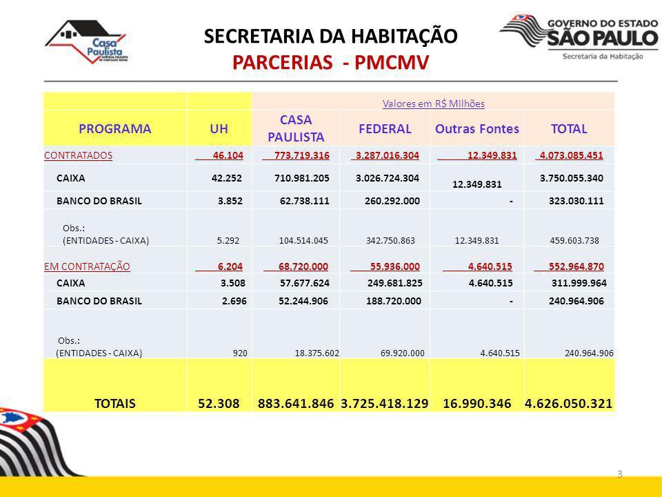 SECRETARIA DA HABITAÇÃO PARCERIAS - PMCMV Valores em R$ Milhões PROGRAMAUH CASA PAULISTA FEDERALOutras FontesTOTAL CONTRATADOS 46.104 773.719.316 3.28