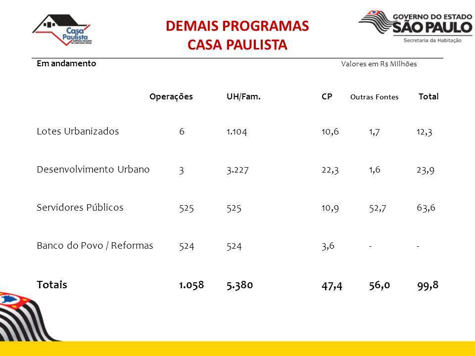 DEMAIS PROGRAMAS CASA PAULISTA Em andamento Valores em R$ Milhões OperaçõesUH/Fam.CP Outras Fontes Total Lotes Urbanizados61.10410,61,712,3 Desenvolvi