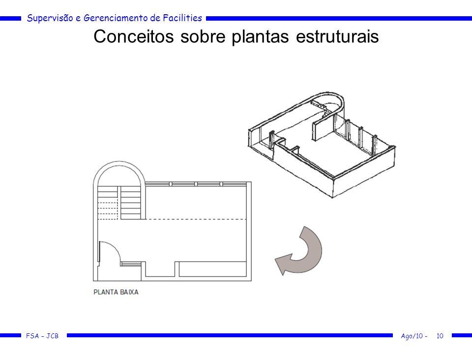 Supervisão e Gerenciamento de Facilities FSA – JCB Conceitos sobre plantas estruturais Ago/10 -10