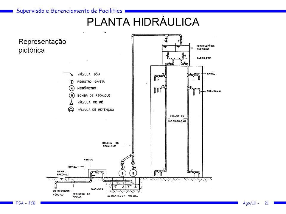 Supervisão e Gerenciamento de Facilities FSA – JCB PLANTA HIDRÁULICA Ago/10 -21 Representação pictórica