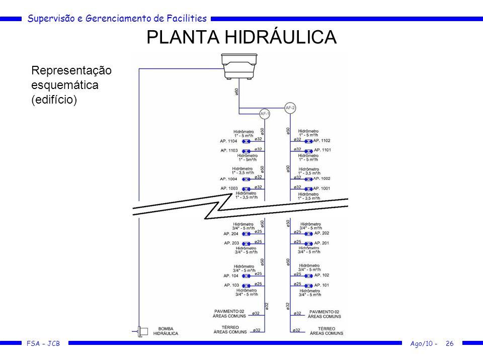 Supervisão e Gerenciamento de Facilities FSA – JCB PLANTA HIDRÁULICA Ago/10 -26 Representação esquemática (edifício)