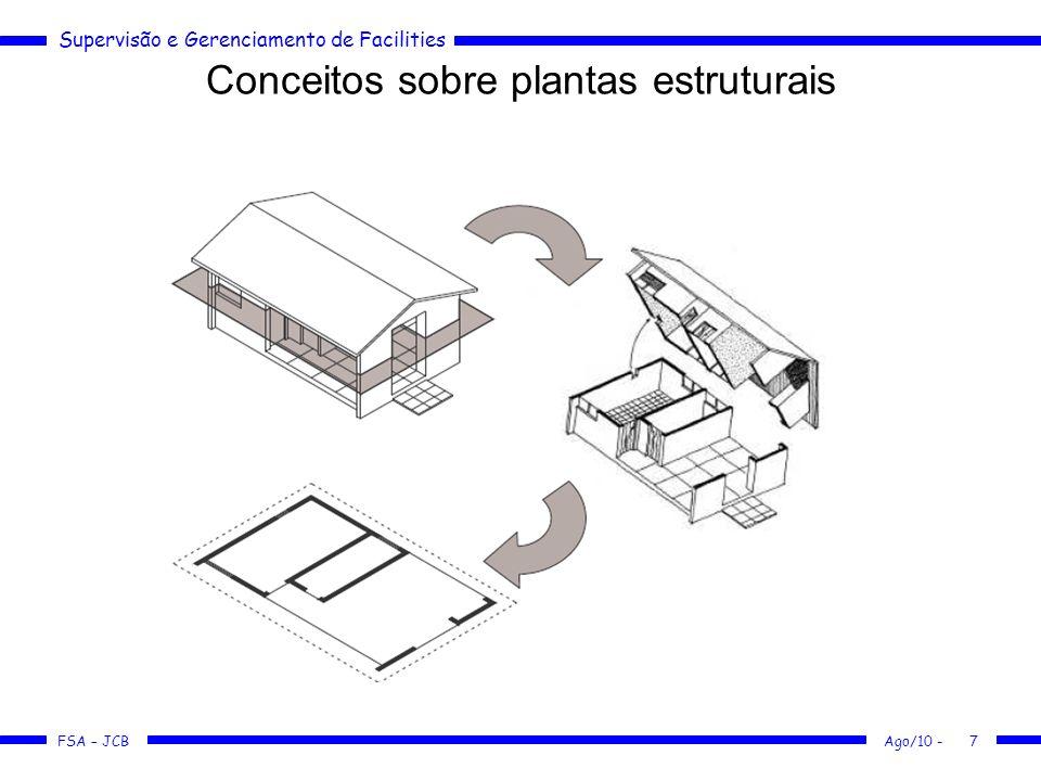 Supervisão e Gerenciamento de Facilities FSA – JCB Conceitos sobre plantas estruturais Quais os elementos representados em uma planta baixa.